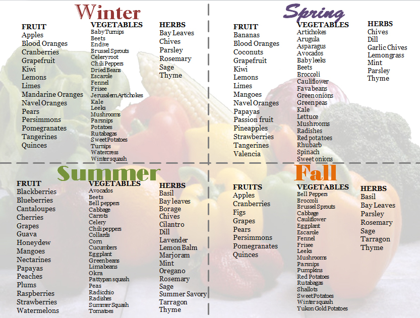 Awesome graphic to show how to always have fresh produce! | Sonni the ...